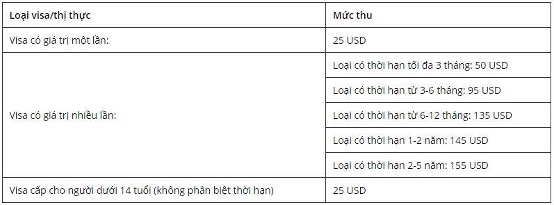 Lệ phí gia hạn visa Việt Nam